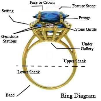 ring diagram | The GEMaffair Diaries